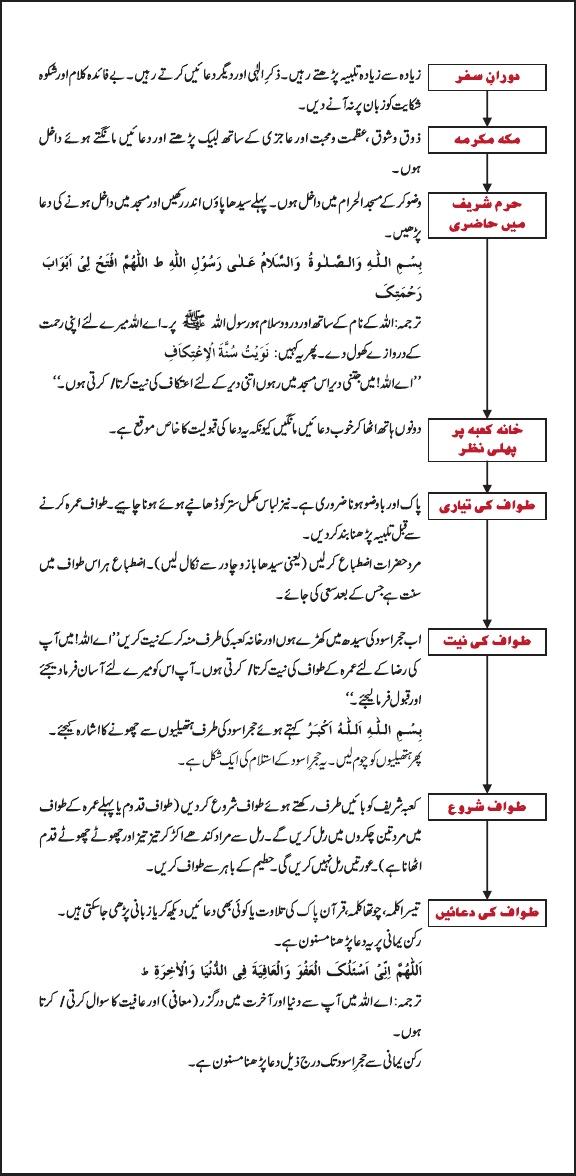 Umrah Guide 2