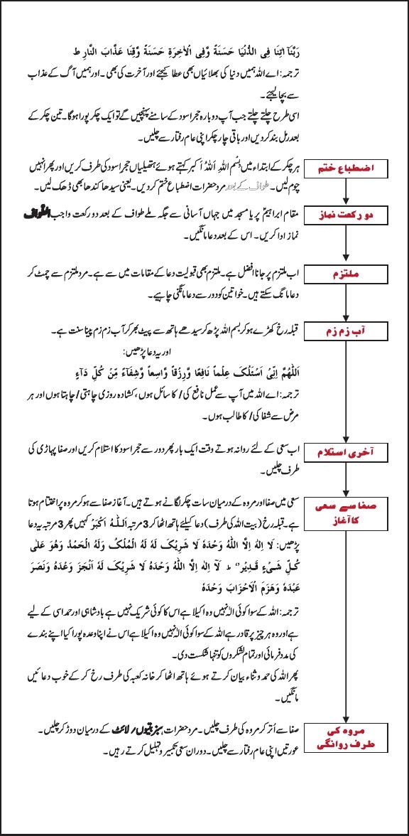 Umrah Guide 3