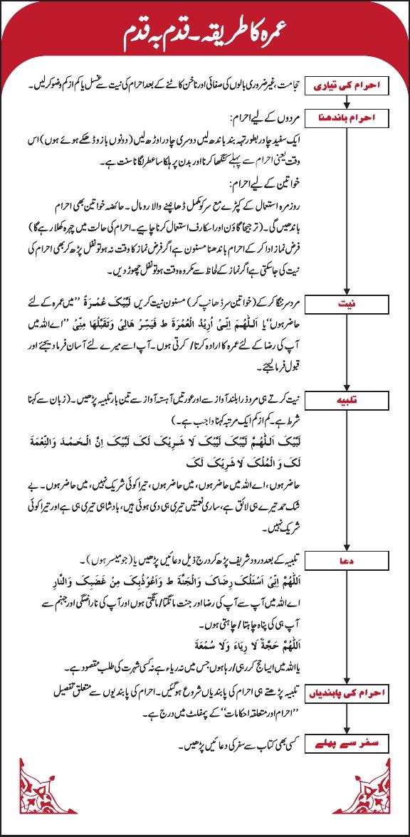 Umrah Guide 1